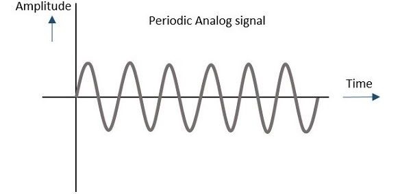 analog signals examples