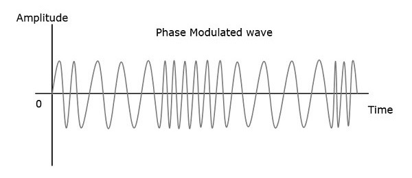 Phase Modulated Wave