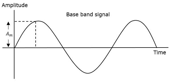 PPM Base Band Signal