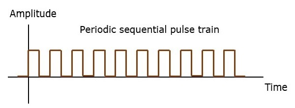 PPM Periodic Sequential Pulse Train