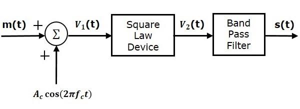Analog Communication Am Modulators