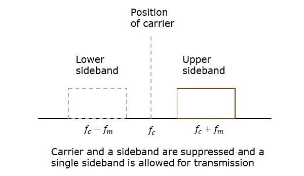 Analog Communication - SSBSC Modulation - Tutorialspoint