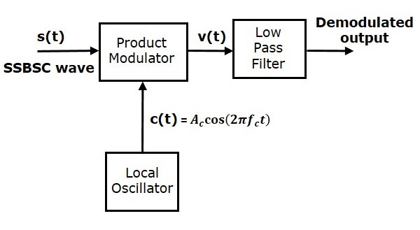 Analog Communication Ssbsc Demodulator