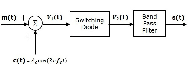 Switching Modulator