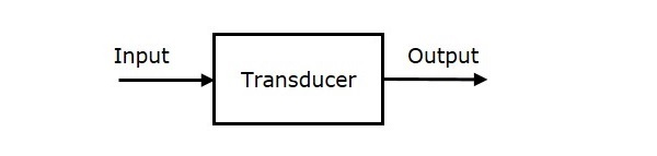 this transducer has a single input and a single output  it converts the  energy present at the input into its equivalent output having another  energy