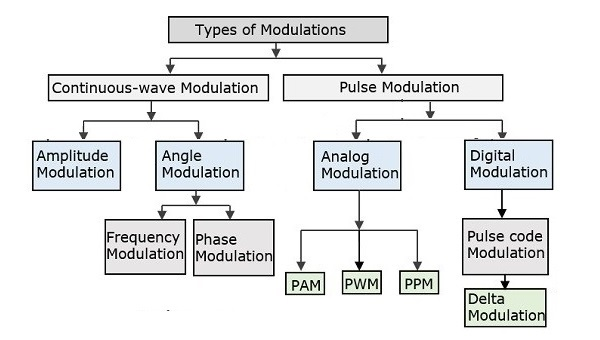 Types Of Modulations