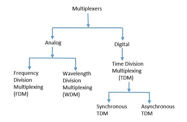 Types of Multiplexers