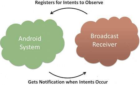 Android - Broadcast Receivers