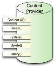 ارائه دهنده محتوا - ContentProvider