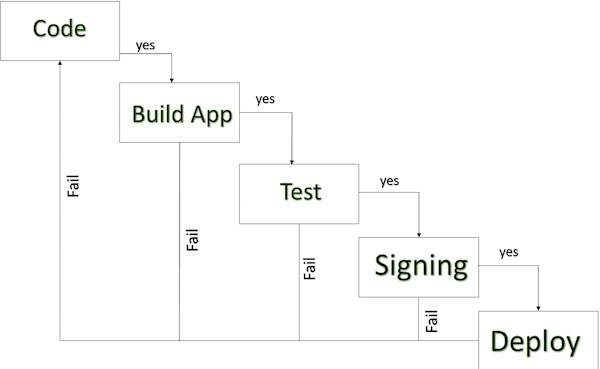 Publishing Android Application - Tutorialspoint