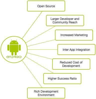 Почему Android
