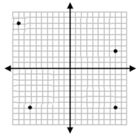 Drawing and identifying a polygon in the coordinate plane Online Quiz 9.1.1