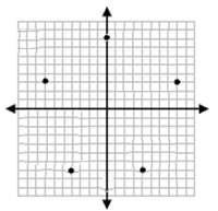 Drawing and identifying a polygon in the coordinate plane Online Quiz 9.2.1