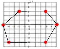 Drawing and identifying a polygon in the coordinate plane Online Quiz 9.5.2