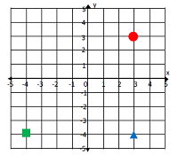 Drawing and identifying a polygon in the coordinate plane Online Quiz 9.6.1