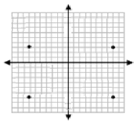 Drawing and identifying a polygon in the coordinate plane Online Quiz 9.7.1