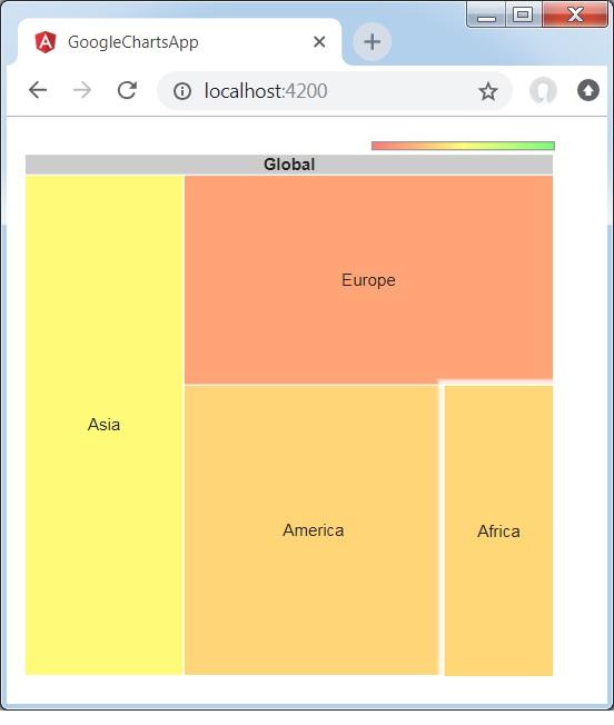 Angular Google Charts - Quick Guide