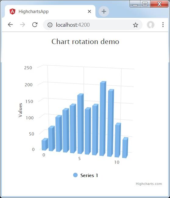 Angular Highcharts - 3D Column Chart