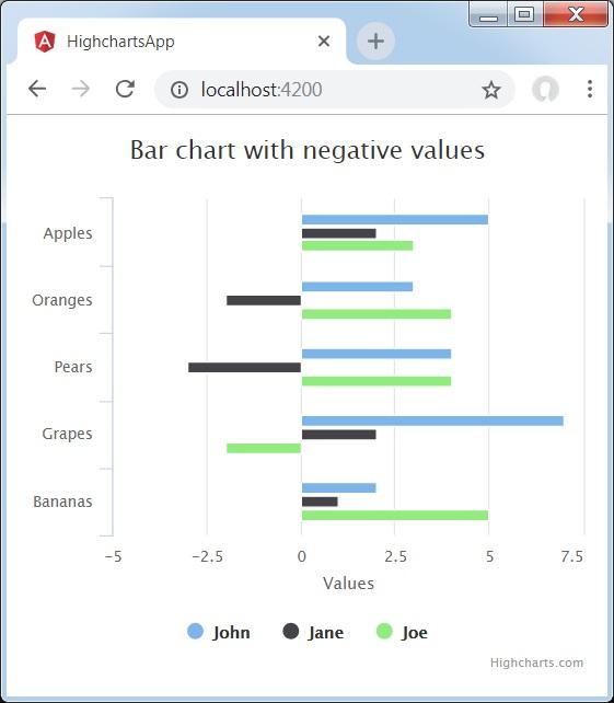 Bar Chart with negative values - Tutorialspoint