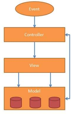 AngularJS - MVC Architecture