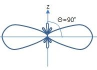 Bi-directional Log-periodic
