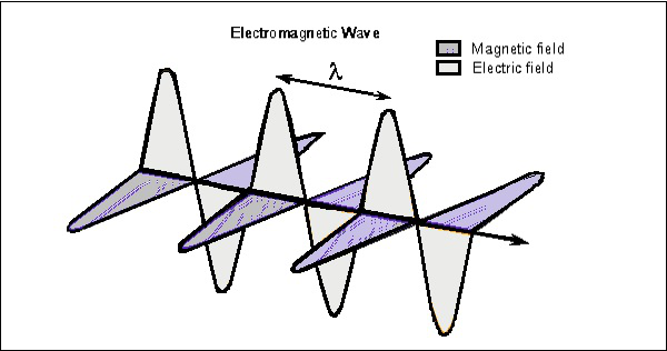 Electro Magnetic Wave