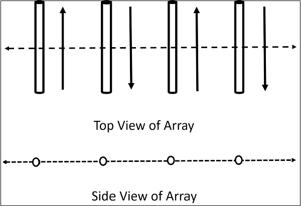 Antenna Theory - End-fire Array