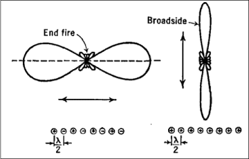 End-fire Broad-side