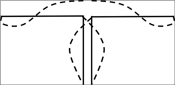 Full-Wave Dipole