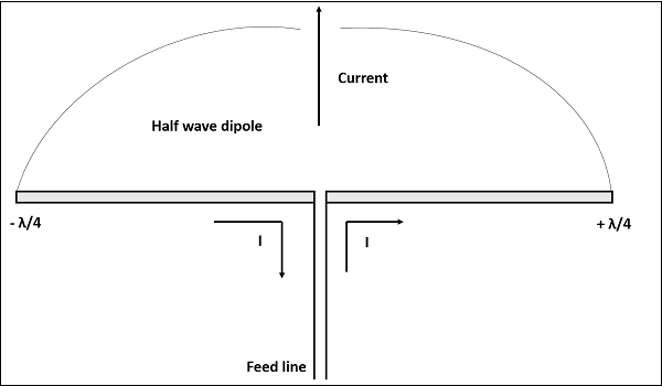 antenna theory half wave folded dipoleconstruction \u0026 working of half wave folded dipole