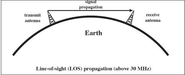 Antenna Theory - Types of Propagation