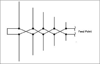 Log periodic Array