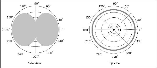 Antenna Theory - Half-Wave Dipole - Tutorialspoint