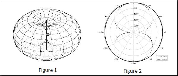 Antenna Theory - Isotropic Radiation - Tutorialspoint
