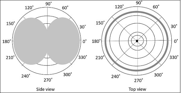 Omni Radiation Dipole