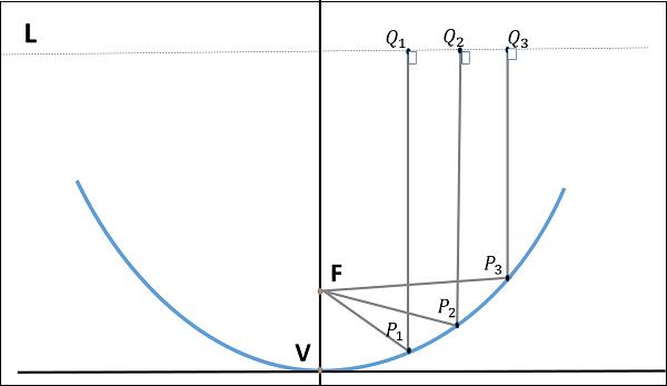 Antenna Theory - Parabolic Reflector
