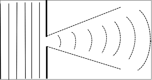 Radiation Pattern Aperture