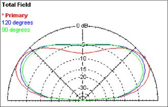 Uni Directional Pattern