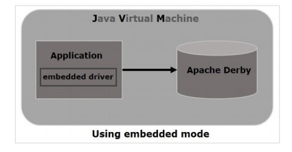 Embedded Mode