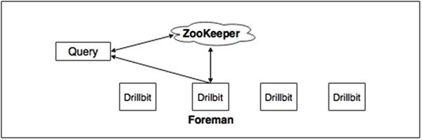 Apache Drill - Quick Guide - Tutorialspoint
