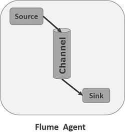 Flume Agent