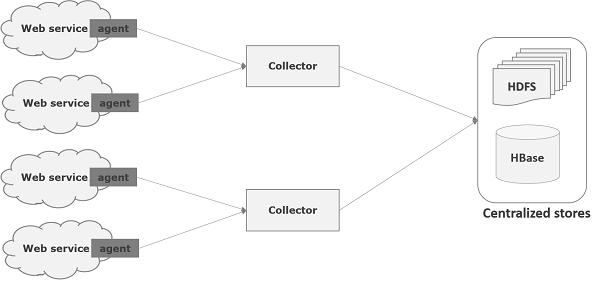 Apache flume data flow ccuart Gallery