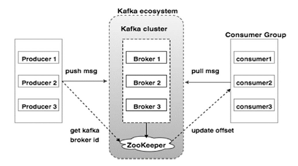 Apache Kafka - Quick Guide - Tutorialspoint