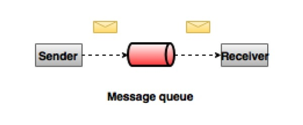 point-to-point Messaging system