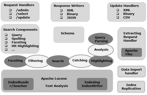 Guide lucene the definitive and pdf solr