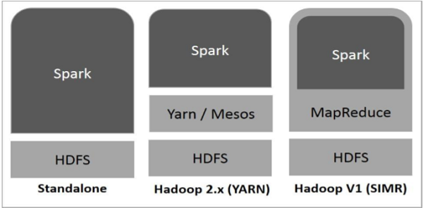Spark Built on Hadoop