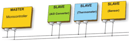 Arduino - Inter Integrated Circuit