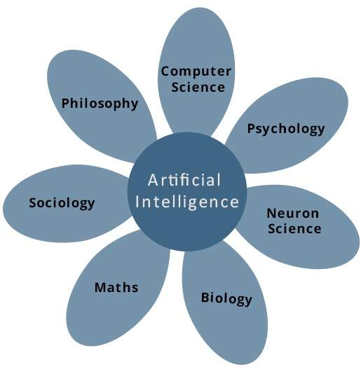 Artificial Intelligence - Overview