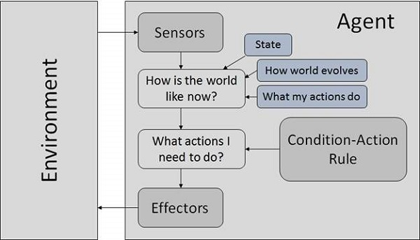 Artificial Intelligence Agents & Environments