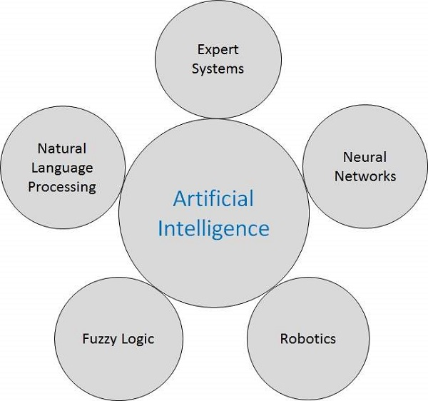 Research Areas of Intelligence